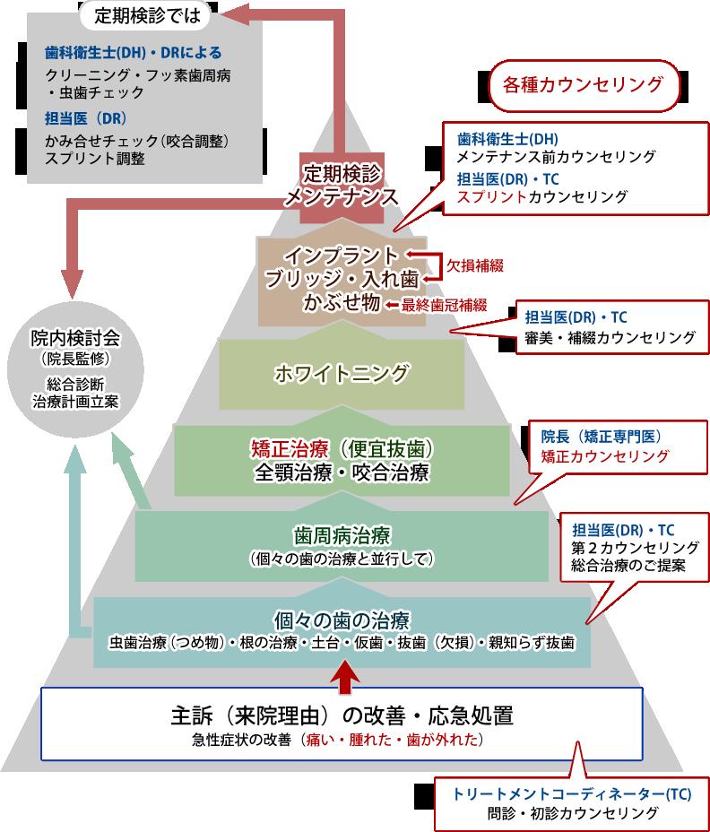 治療のピラミッド